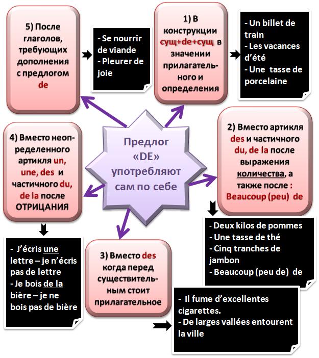 Умственная карта 1а - предлог de